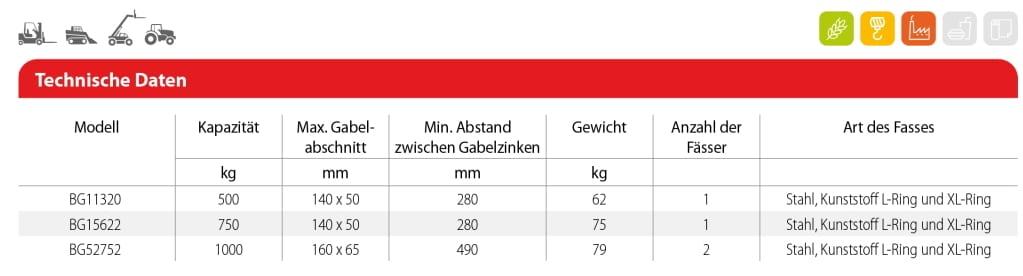 Toyota-Gabelstapler-Fassklammern Gabelzinken montiert DC Tabelle