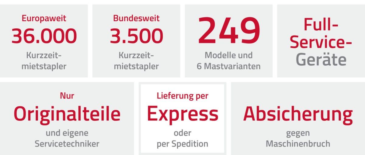 Toyota-Gabelstapler-ITL Gabelstapler Blog Gabelstapler Hubwagen Mieten Mietstapler Bild1 scaled