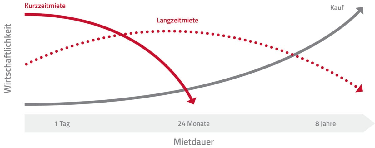 Toyota-Gabelstapler-ITL Gabelstapler Blog Gabelstapler Hubwagen Mieten Mietstapler Bild2 scaled