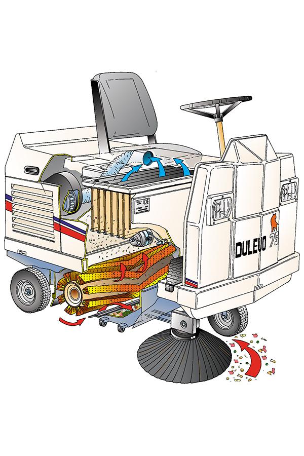 Toyota-Gabelstapler-ITL Transportmaschinen GmbH Toyota Gabelstapler Dulevo Kehrmaschine 75 5