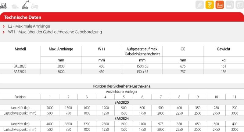 Kranarm GAB 2 Technische Daten