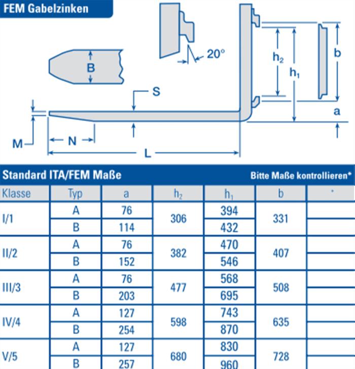 Tabelle Messanleitung Cascade